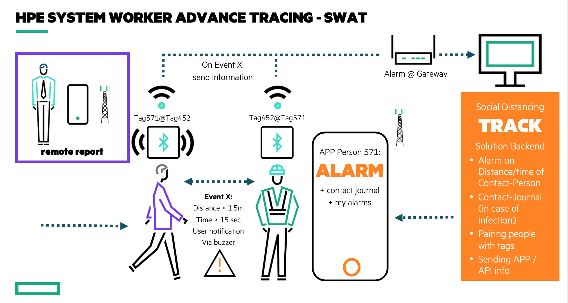 HPE_SWAT_System_Worker_Advance_Tracing
