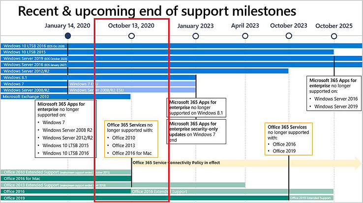 office2010_end_of_support